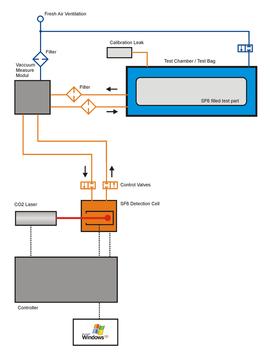 Gasdetektion Dichtheitsmessung ISM SF 6 Lasercheck p3 atm