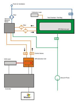 Gasdetektion Dichtheitsmessung ISM SF 6 Lasercheck p3 vac